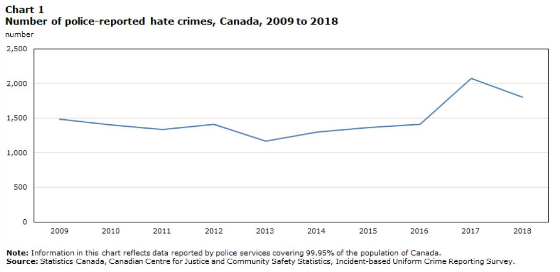 Hate Crime Analysis Chart 1
