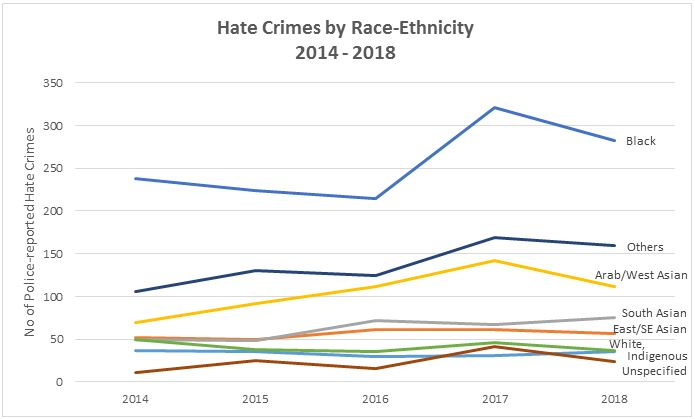 Hate Crime Analysis Chart 3