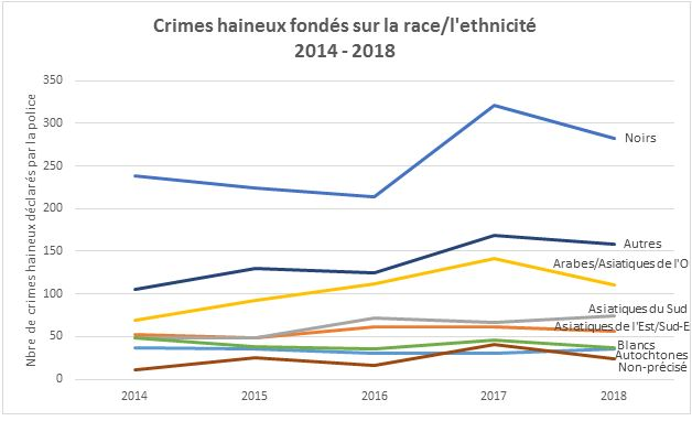 Hate Crime Analysis Chart 3 FR